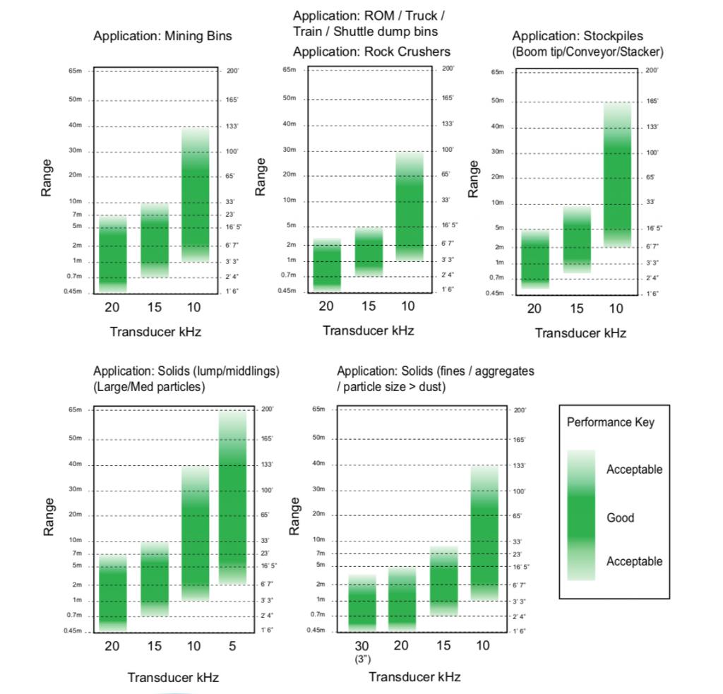 Biểu diễn quan he tần số và dãy đo của radar