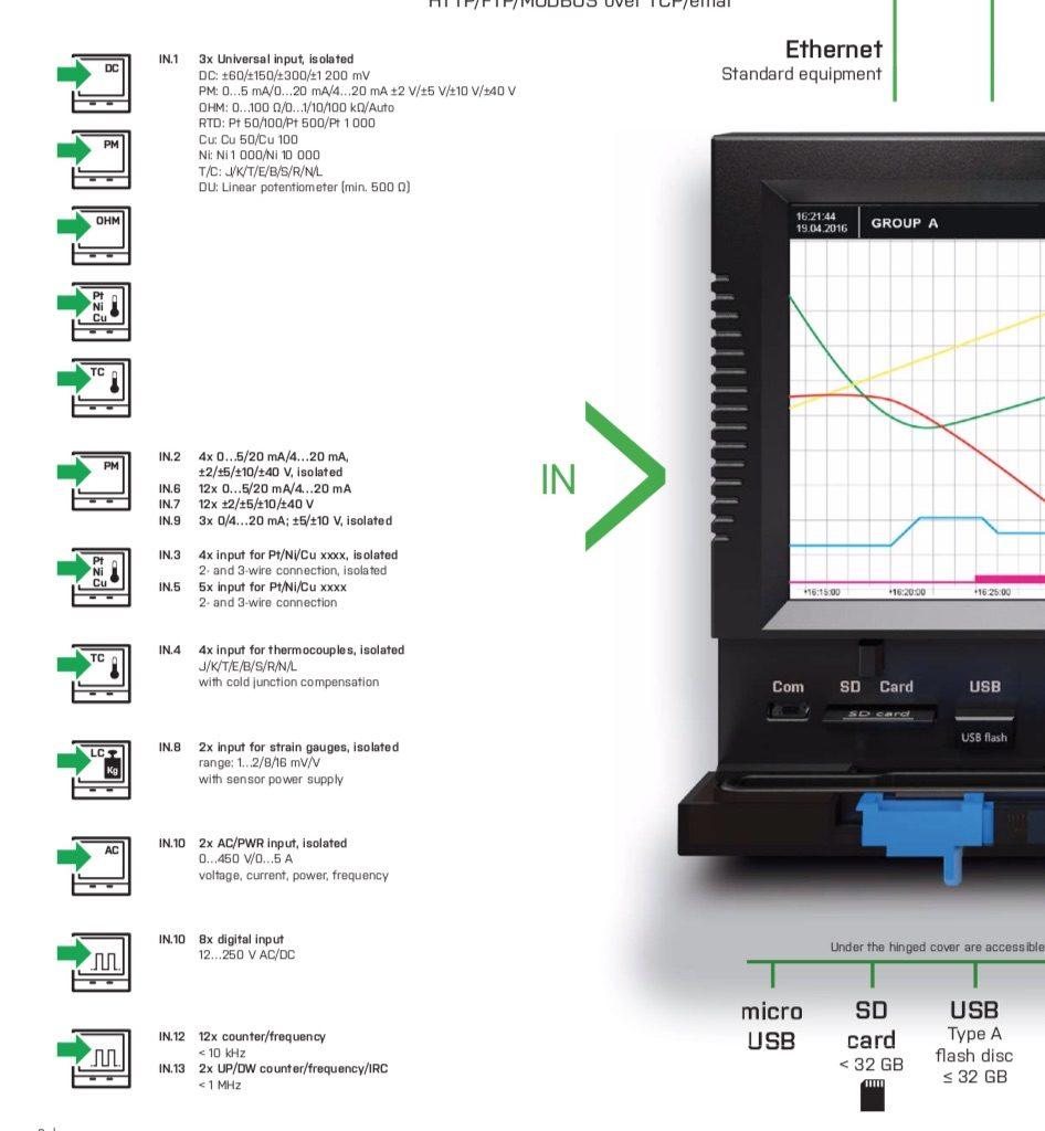 Các kênh tín hiệu có thể nhận của OMR700