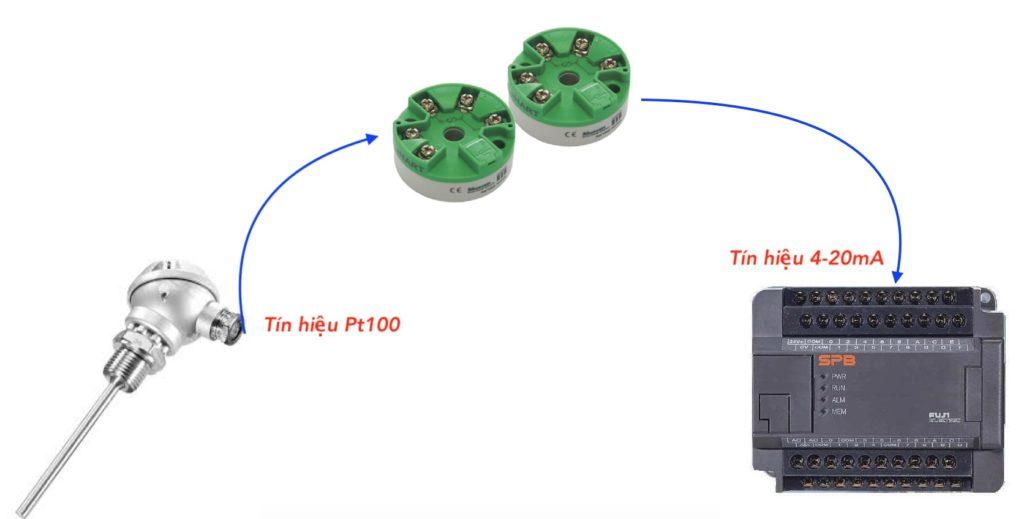 Ứng dụng bộ chuyển đổi MST110
