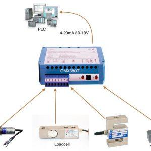 Ứng dụng bộ OMX380T